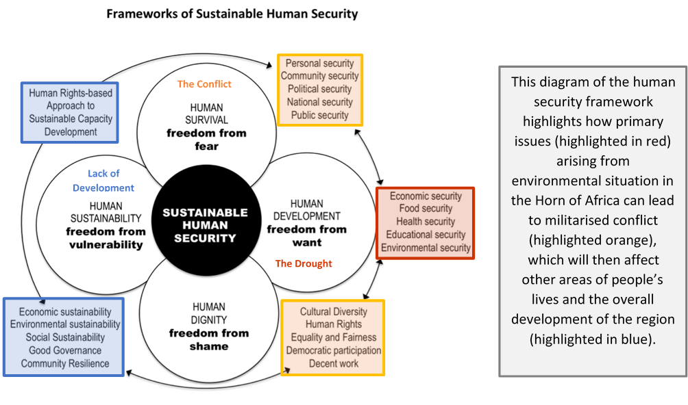 what is human security pdf